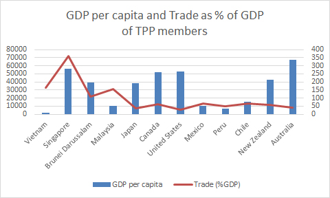 TPP members